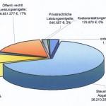 Gemeindehaushalt für 2015: Wie gewonnen so zerronnen