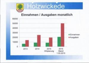 Die Einnahmen und Ausgaben der Gemeinde für die Flüchtlinge in Holzwickede. (Grafik:  Gemeinde Holzwickede)