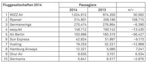 Statistik Fluggesell