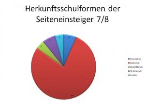 Herkunft der Seiteneinsteiger. (Grafik: Gemeinde Holzwickede)