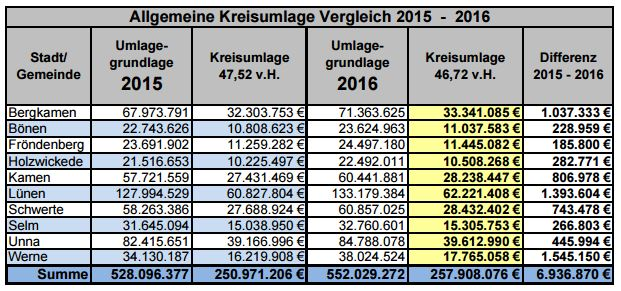Die Entwicklung der Kreisumlage in den einzelnen Kommunen zeigt diese Tabelle. (Quelle: Kreis Unna)