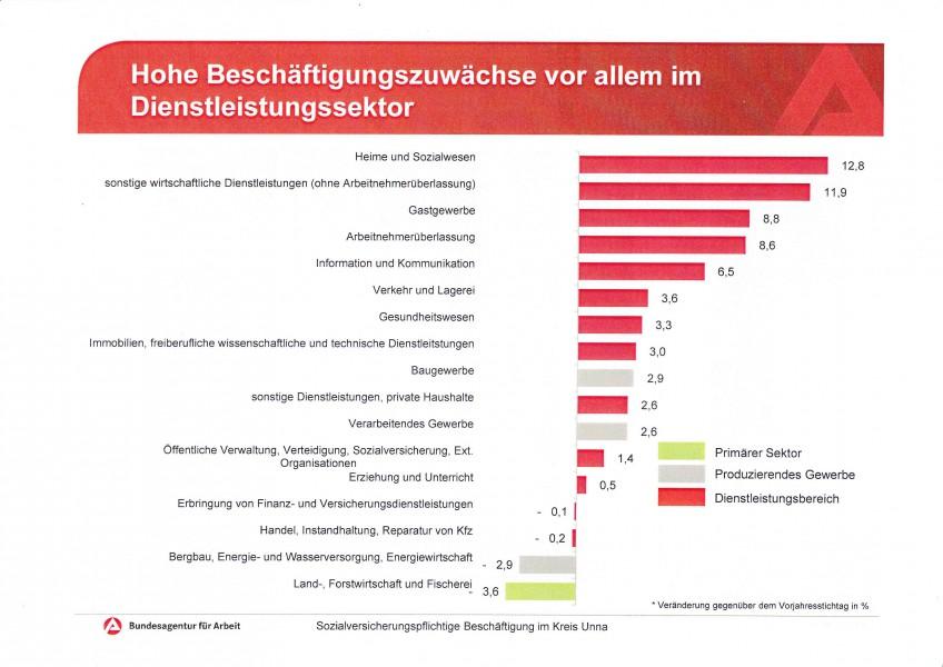 Die Tabelle zeigt, wie der Zuwachs an sozialversicherungspflichtigen Beschäftigungsverhältnissen in den Branchen im Kreis Unna verteilt ist. (Quelle: Bundesagentur für Arbeit)
