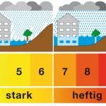 Neuer Index: Wie stark ist ein Jahrhundertregen?