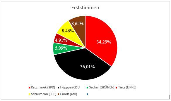 Diese Grafik zeigt das Verhältnis der Erststimmen in Holzwickede. (Grafik: Emscherblog.de)