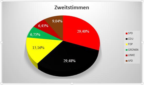 Diese Grafik zeigt die Verteilung der Zweitstimmen in Holzwickede. (Grafik: Emscherblog.de)