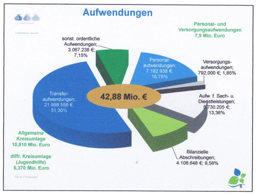 Diese Grafik zeigt die wichtigsten Aufwendungen der Gemeinde im nächsten Jahr. (Grafik: Gemeinde Holzwickede)