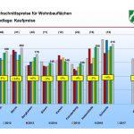 Bauland immer teurer: Holzwickede mit in Spitzengruppe