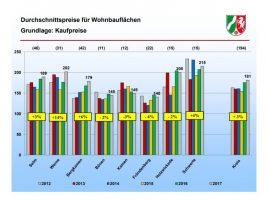 Diese Tabelle zeigt die aktuelle Preisentwicklung für Bauland im Kreis Unna. (Autor: Kreis Unna)