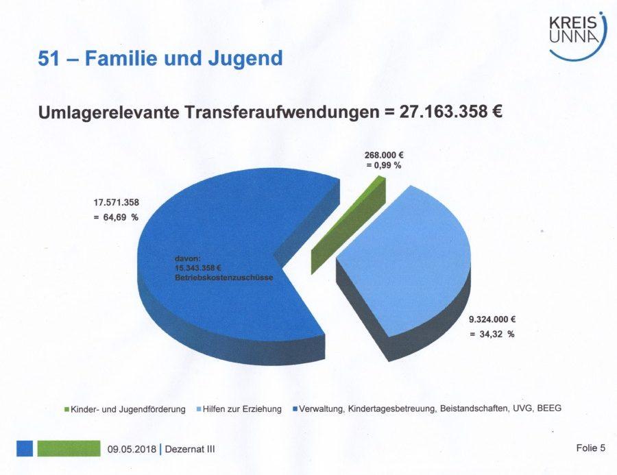 Diese Tortengrafik zeigt, wie sich die umlagerelevanten Transferaufwendungen des Kreises für die Jugendarbeit verteilen. (Grafik: Kreis Unna)
