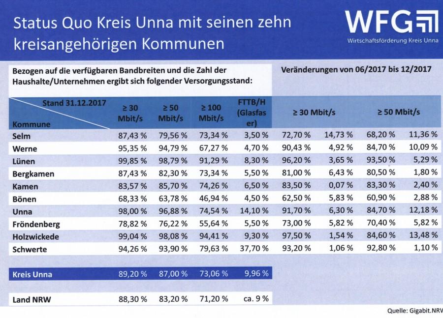 Diese Tabelle zeigt den aktuellen Versorgungsstand im Kreis Unna mit seinen zehn Kommunen. (Tabelle: WFG)