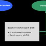 Gemeinde gründet Netzgesellschaft für Strom und Gas