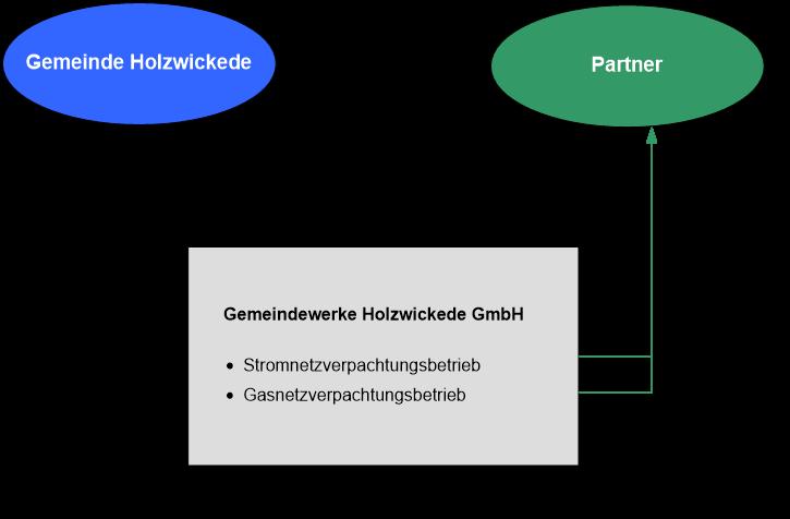 Dieses Modell soll zur Gründung der Gemeindewerke umgesetzt werden. (Grafik: Gemeinde Holzwickede)