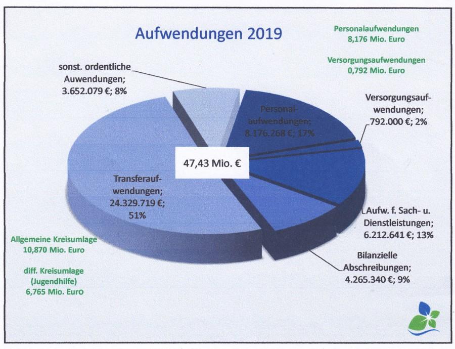 Diese Tortengrafik zeigt, wie sich die Aufwendungen der Gemeinde nächstes Jahr verteilen. (Grafik: Gemeinde Holzwickede)