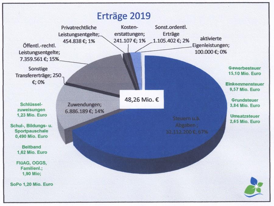 Diese Tortengrafik zeigt, wie sich die Erträge der Gemeinde im kommenden Jahr verteilen. (Grafik: Gemeinde Holzwickede)