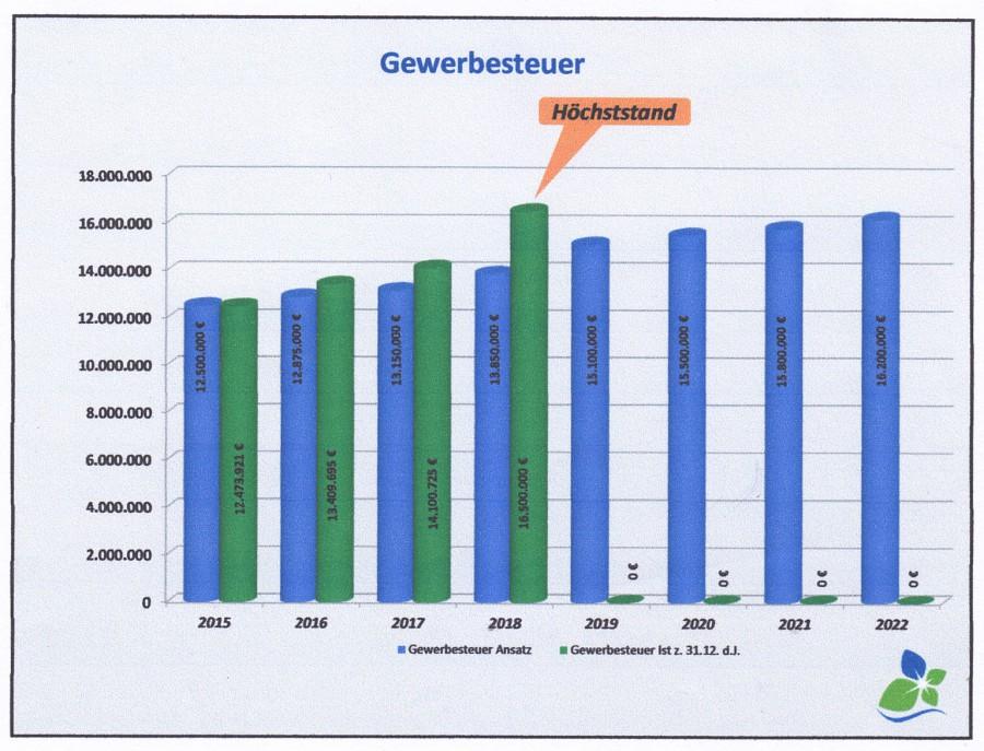 Diese Balkengrafik zeigt die erwartete (blau) und die reale (grün) Entwicklung der Gewerbesteuereinnahmen der Gemeinde bis zum Jahr 2022. (Grafik: Gemeinde Holzwickede)