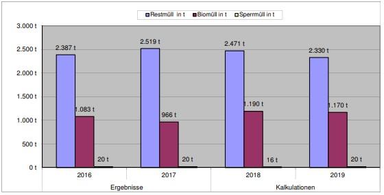 Die Tabelle zeigt die Entwicklung der Abfallmengen seit 2016. (Tab. Gemeinde Holzwickede)