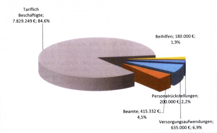 Diese Grafik zeigt die Personalkosten der Gemeinde Holzwickede. Zusätzlich hat die Verwaltung Arbeiten im Gegenwert von 5,1 Mio. Euro an externe Büros und Dienstleister vergeben. (Grafik: Gemeinde Holzwickede)