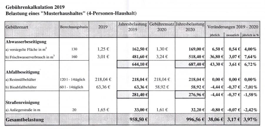 (Quelle: Gemeinde Holzwickede Fb III Finanzen)