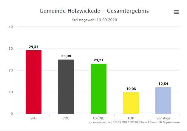 Bei der Kreistagswahl hat die SPD ebenfalls knapp die Nase vorn.