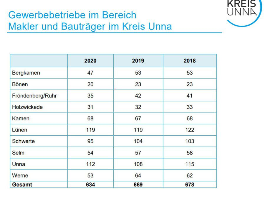 Diese Statistik zeigt die Anzahl der Makler und Bauträge rim Kreis Unna.